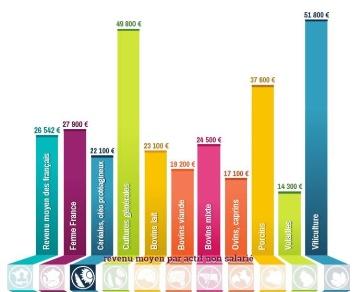 Revenus agricoles 2013