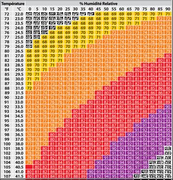 Index température / humidité (Thi)