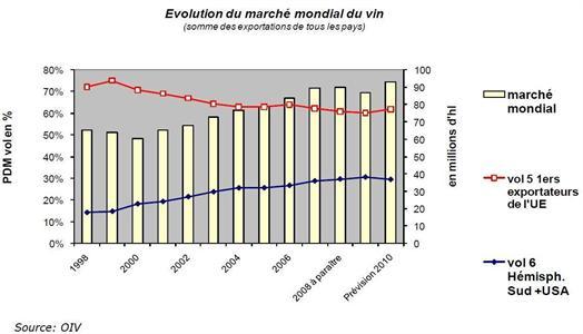 Les nouvelles tendances du marché mondial du vin dans Fusions-Acquisitions Fiches_252011_538_556