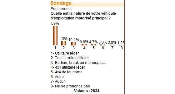 76,9 % des agriculteurs n'utilisent pas de véhicules tout terrain