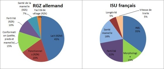 Compraison des index Holstein allemand (Rgz) et français (Isu)