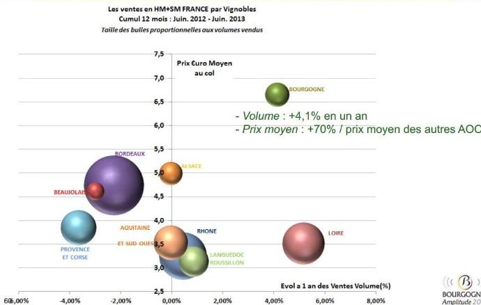 MarchédesAOC– EvolutionetPositionnementprix: LaBourgogneestclairementpositionnéeenhautdegammedumarché…