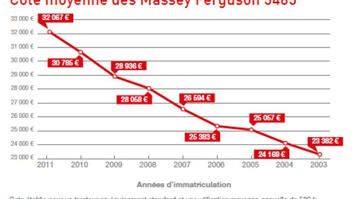 Cote occasion agricole des Massey Ferguson 5465.