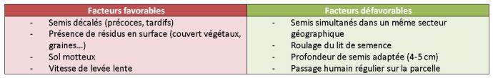 Figure 1: Facteurs favorables et défavorables à la présence de corvidés