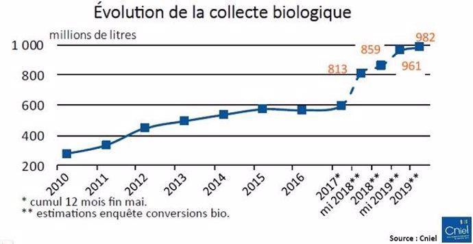 La collecte de lait biologique pourrait avoisiner le milliard de litres d'ici fin 2019 en France.