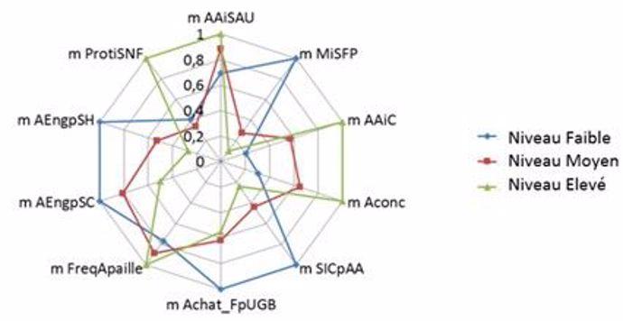 Graphique comparant les 3 niveaux de couplage suivant les 10 critères utilisés par NiCC'El