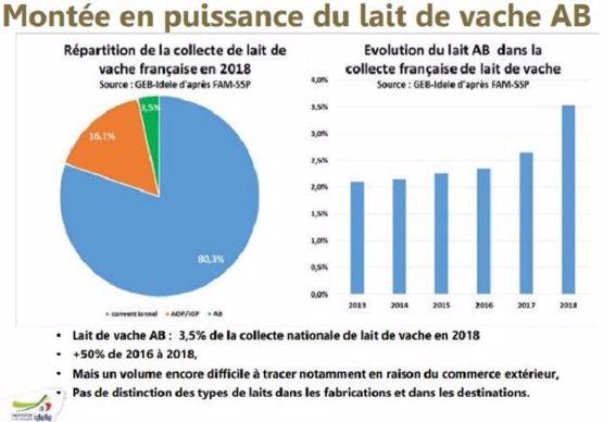 Montée en puissance du lait biologique en France