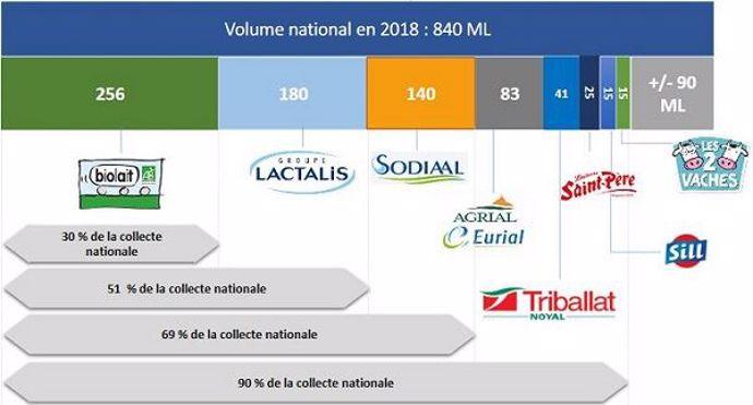 En 2018, moins de 10 entités assuraient 90% de la collecte française de lait biologique.