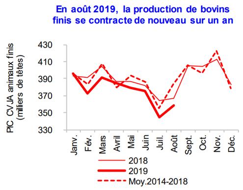 Évolution de la production de bovins finis en France