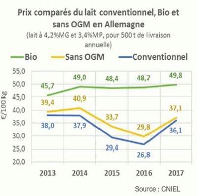 Prix comparés du lait conventionnel, bio et sans OGM en Allemagne