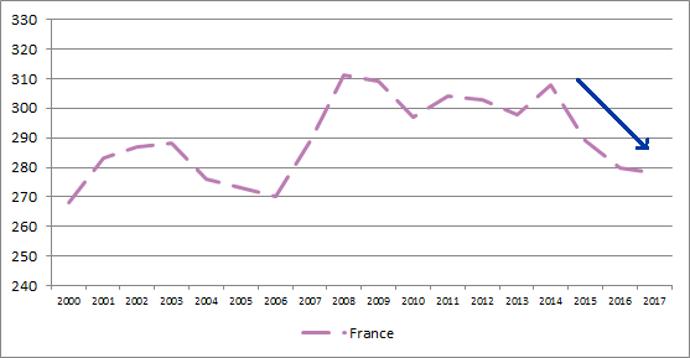 Evolution du taux cellulaire moyen des élevages laitiers français