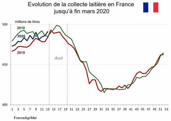 Evolution de la collecte laitière en France jusqu'à fin mars 2020