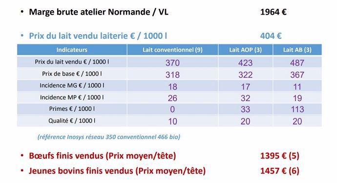 Résultats économiques des fermes du réseau normand en 2019.
