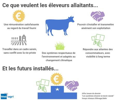 Les besoins des éleveurs allaitants
