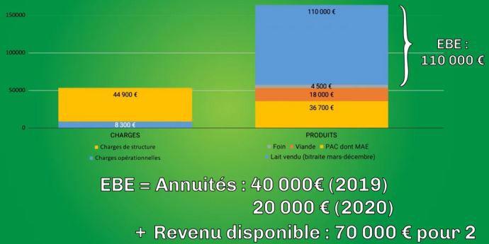 Résultats économiques du Gaec du Vert de lait (22)
