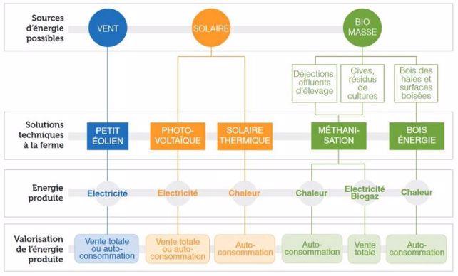 Production et valorisation d'énergie renouvelable à la ferme