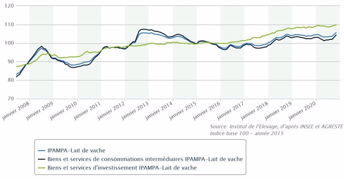 Indice des prix d'achat des moyens de production agricole pour le lait de vache