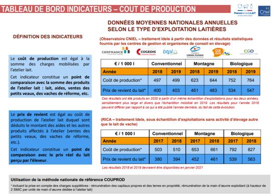 Coûts de production de la tonne de lait en 2019 (indicateur du Cniel
