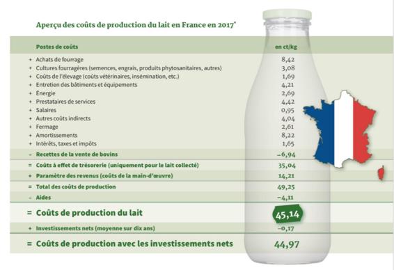 Coût de production d'une tonne de lait (calcul de l'Apli)