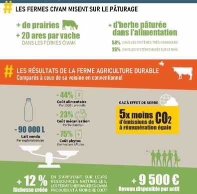 Comparaison des systèmes herbagers aux fermes du Rica
