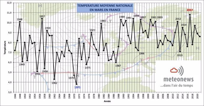 Graphique températures mars 2021