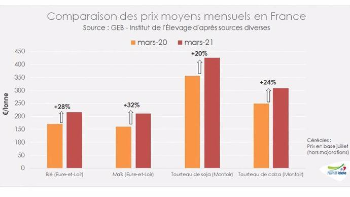 Comparaison des prix moyens mensuels des matières premières en France