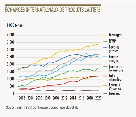 Échange internationaux de produits laitiers