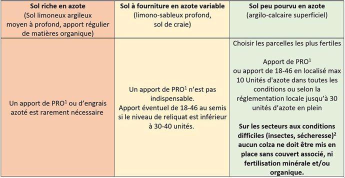 Tableau sur la stratégie de fertilisation à l'automne selon le statut azoté du sol