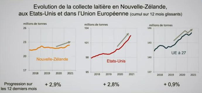 Évolution de la collecte laitière aux USA, en Nouvelle-Zélande et dans l'UE