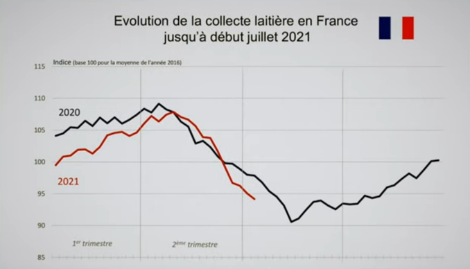 Évolution de la collecte laitière en France