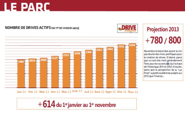 Données issue de l'étude Drive insights co-éditée par A3 Distrib et Editions Dauvers.