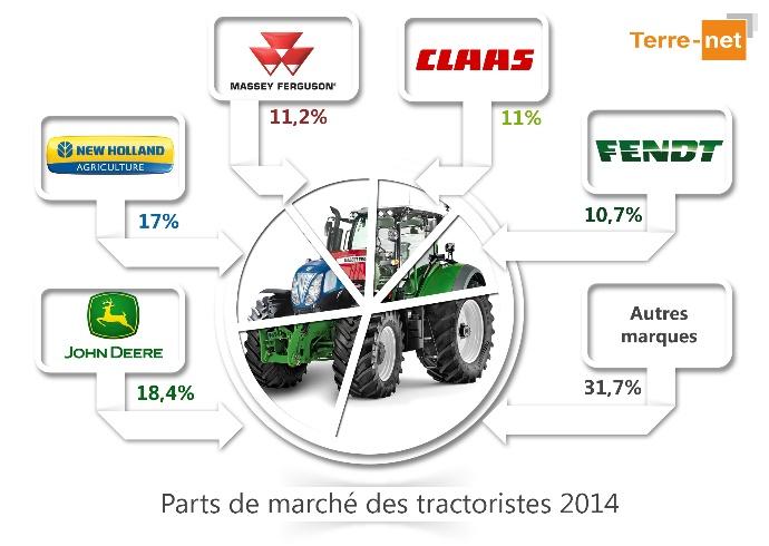 marché français 2014 du tracteur agricole