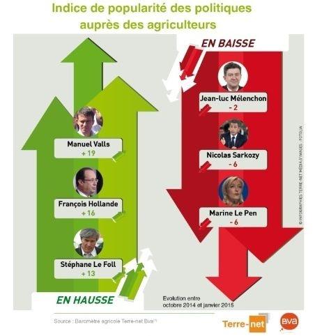 Tops et flops d'indice de popularité des politiques auprès des agriculteurs.