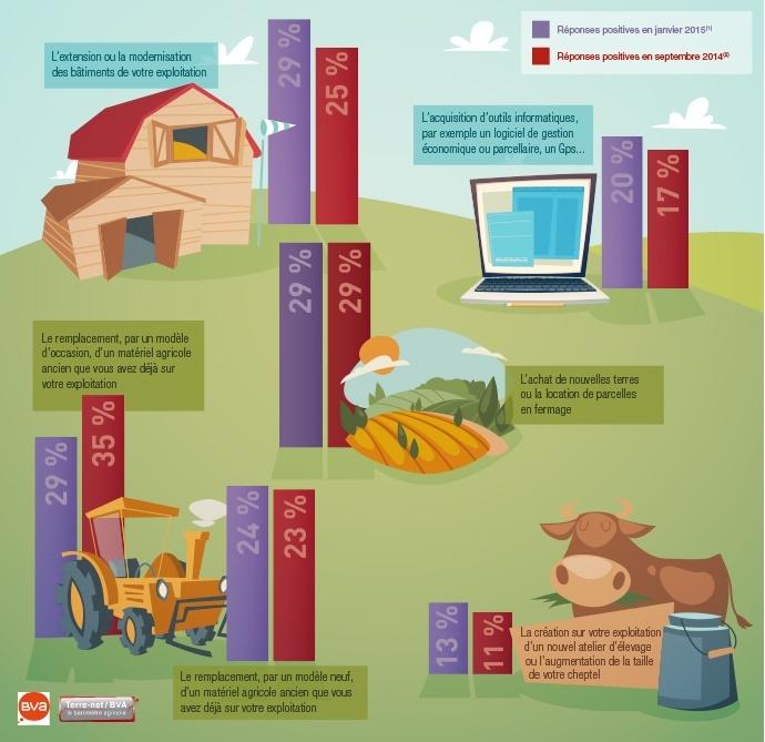 Intentions d'investissements de la part des agriculteurs dans les six prochains mois