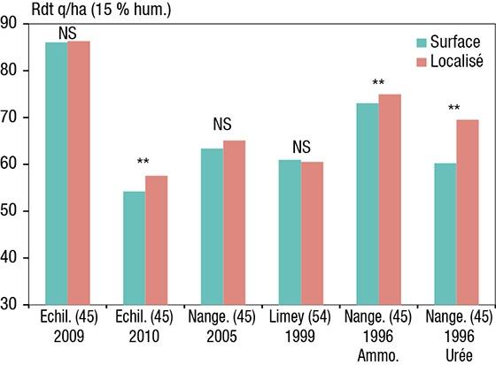 Figure 1 : Rendements à la dose optimale d'azote selon la technique d'apport d'engrais. NS =?différence non significative; ** =?différence significative au seuil de 5?% (test de Fischer).