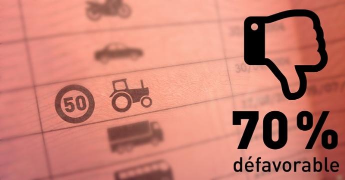 D'après une enquete Bva de 2014, 70% des agriculteurs seraient contre la création d'un permis