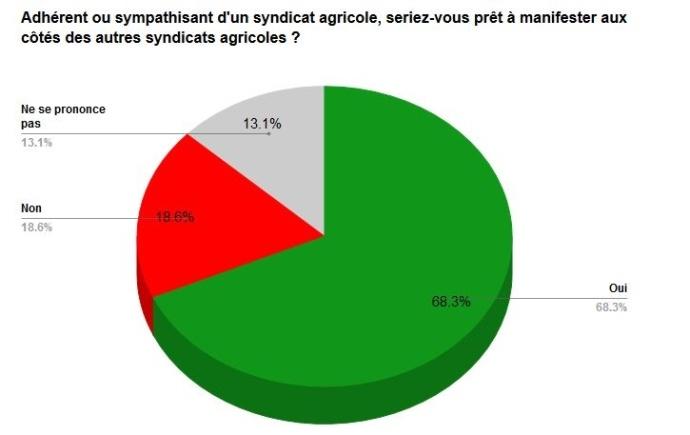 Adhérent ou sympathisant d'un syndicat agricole, seriez-vous prêt à manifester aux côtés des autres syndicats agricoles?