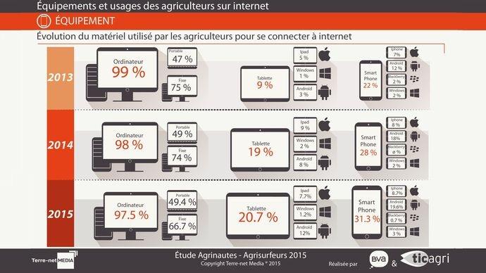 Ordinateur, tablette, smartphone: évolution du matériel utilisé par les agriculteurs pour se connecter à internet
