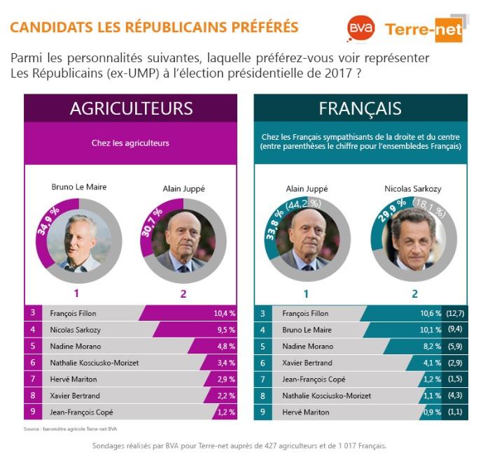 Sondage sur les candidats préférés des agriculteurs comparativement à ceux del'ensemble des Français
