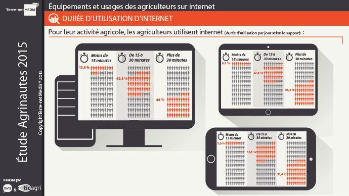 Durée d'utilisation d'internet par les agriculteurs par jour selon le support