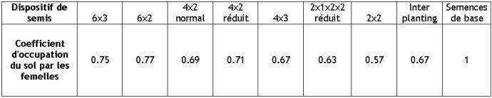coefficient d'occupation du sol par les femelles