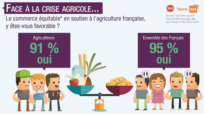 Sondage sur la mise en place de règles de commerce équitable en France pour garantir au consommateur que le produit a été payé au juste prix pour le producteur
