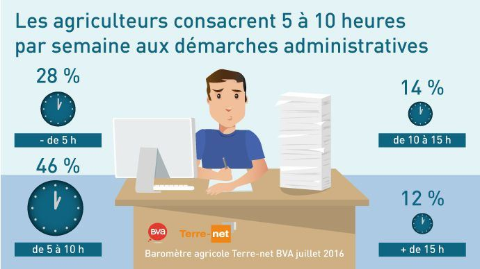 Schéma du nombre d'heures consacrées aux tâches administratives par les agriculteurs en 2016