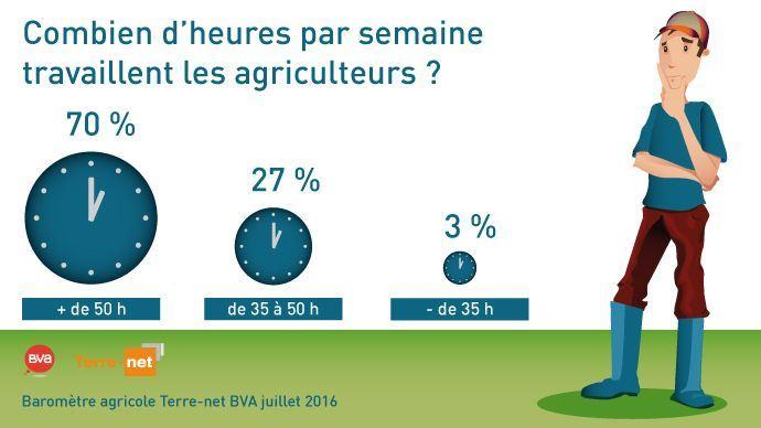Schéma du nombre d'heures de travail des agriculteurs en 2016