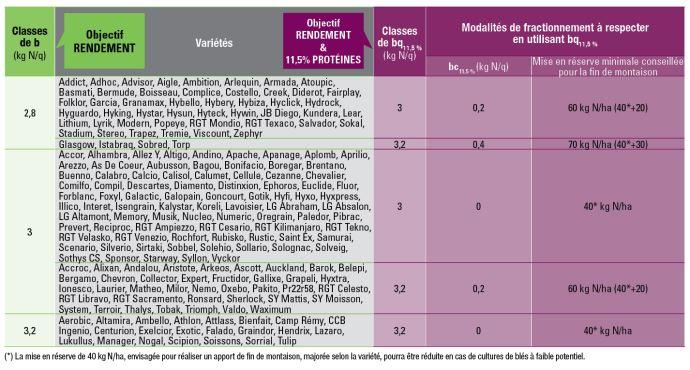 Tableau 1: Besoins unitaires en azote (kg N/q) à prendre en compte par variété et par objectif de production (hors blés améliorants ou de force)