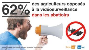 Une majorité d'agriculteurs opposés à la vidéosurveillance
