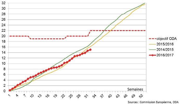 Le cumul des exportations de blé de l'Union européenne reste au même niveau que les années précédentes.