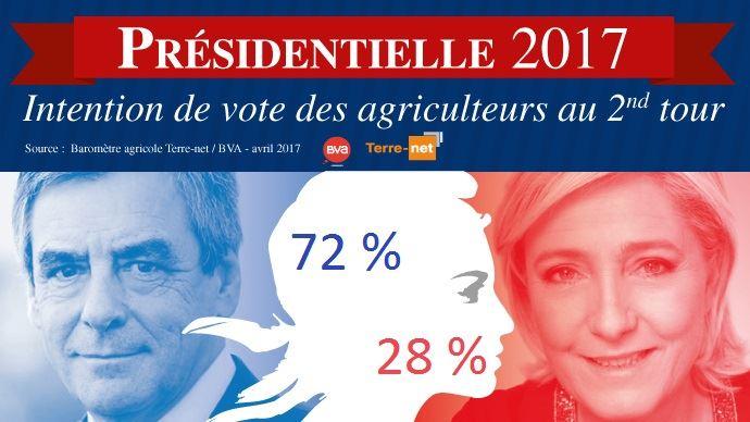 Vote des agriculteurs en cas de second tour Le Pen - Fillon à l'élection présidentielle 2017 en France