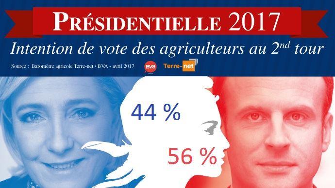 Intentions de vote des agriculteurs entre Le Pen et Macron au second tour de l'élection présidentielle 2017 en France, selon le baromètre agricole Terre-net BVA.