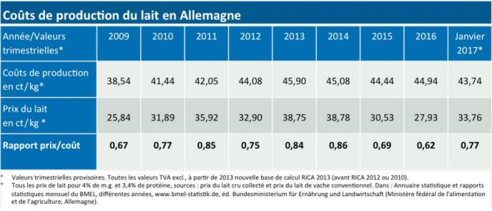 Cout de production du lait en Allemagne